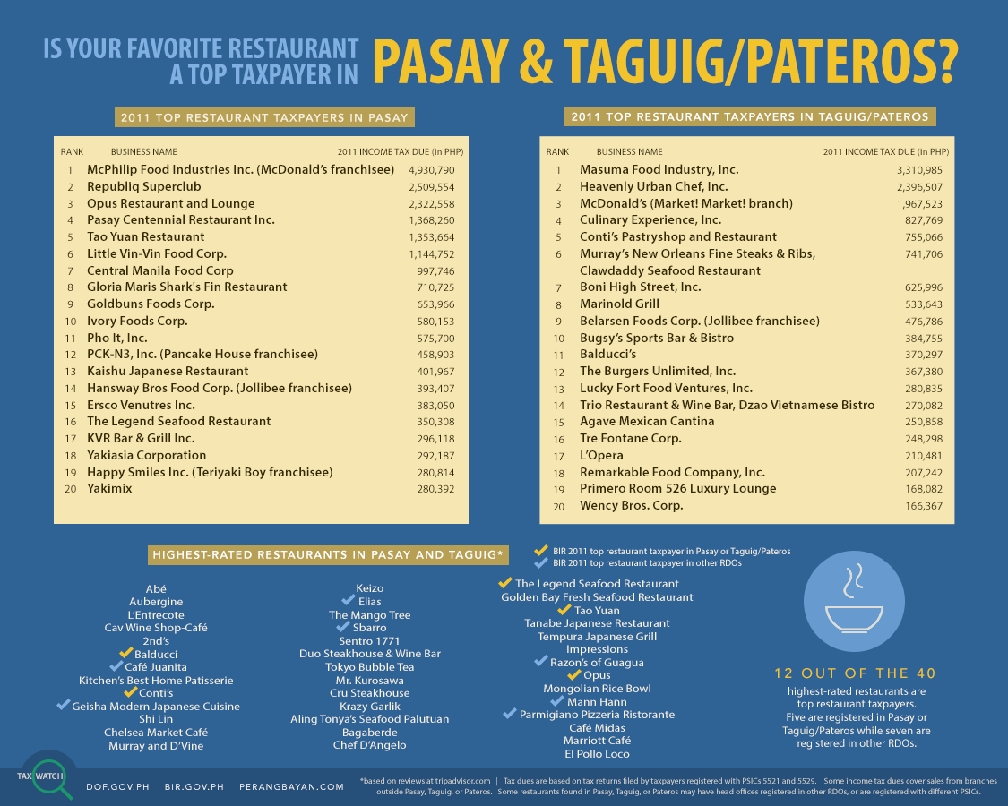 Tax-Watch-10-Top-Restaurants-in-Pasay-and-Taguig-colored