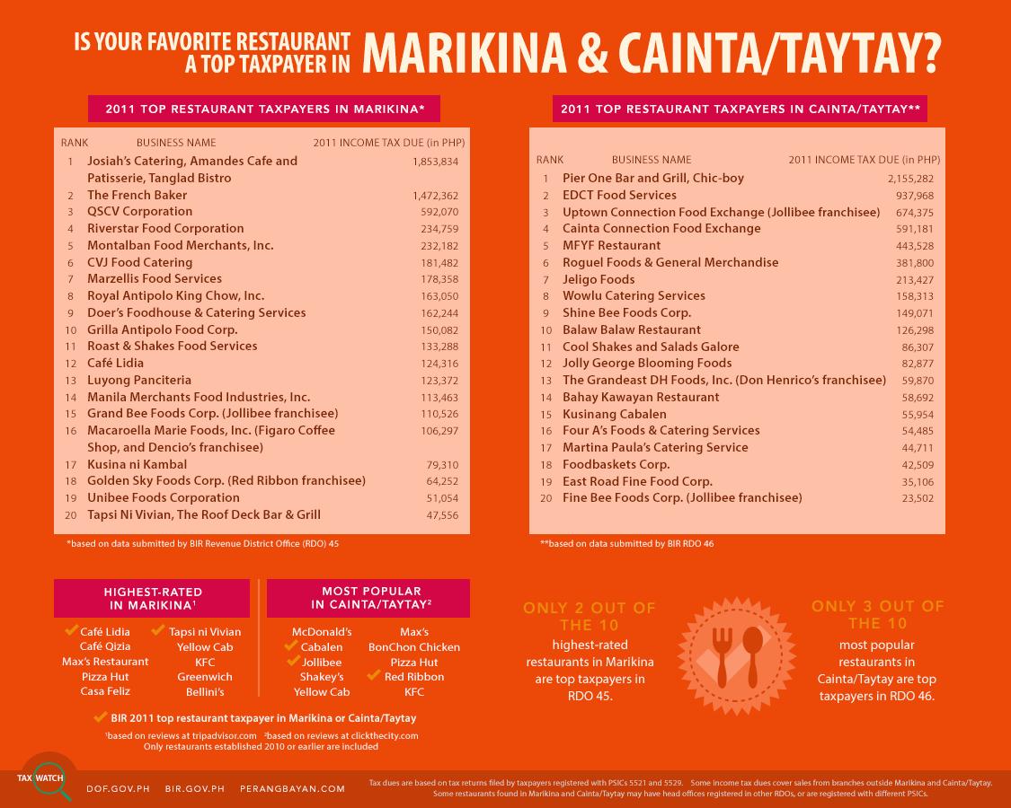 Tax Watch 12 - Top Restaurants in Marikina and Cainta Taytay