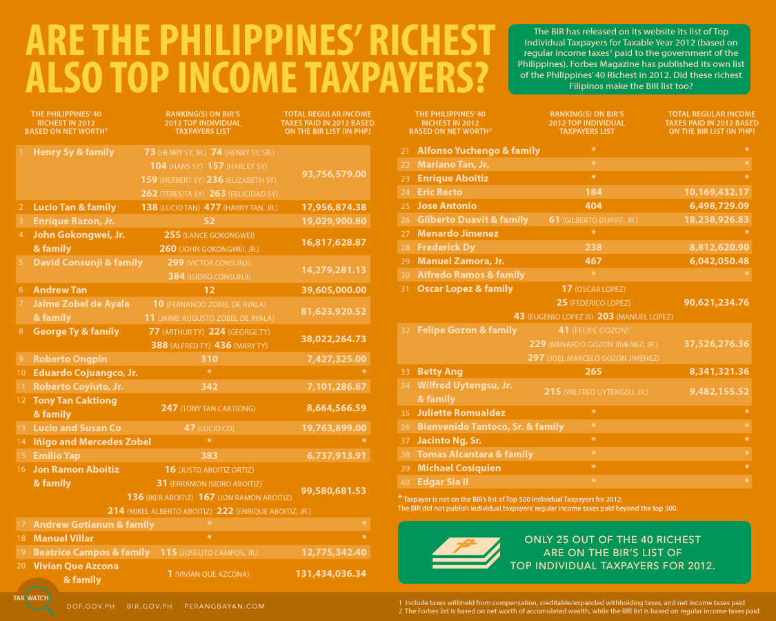 Tax Watch 13 - Forbes top taxpayers (colored)