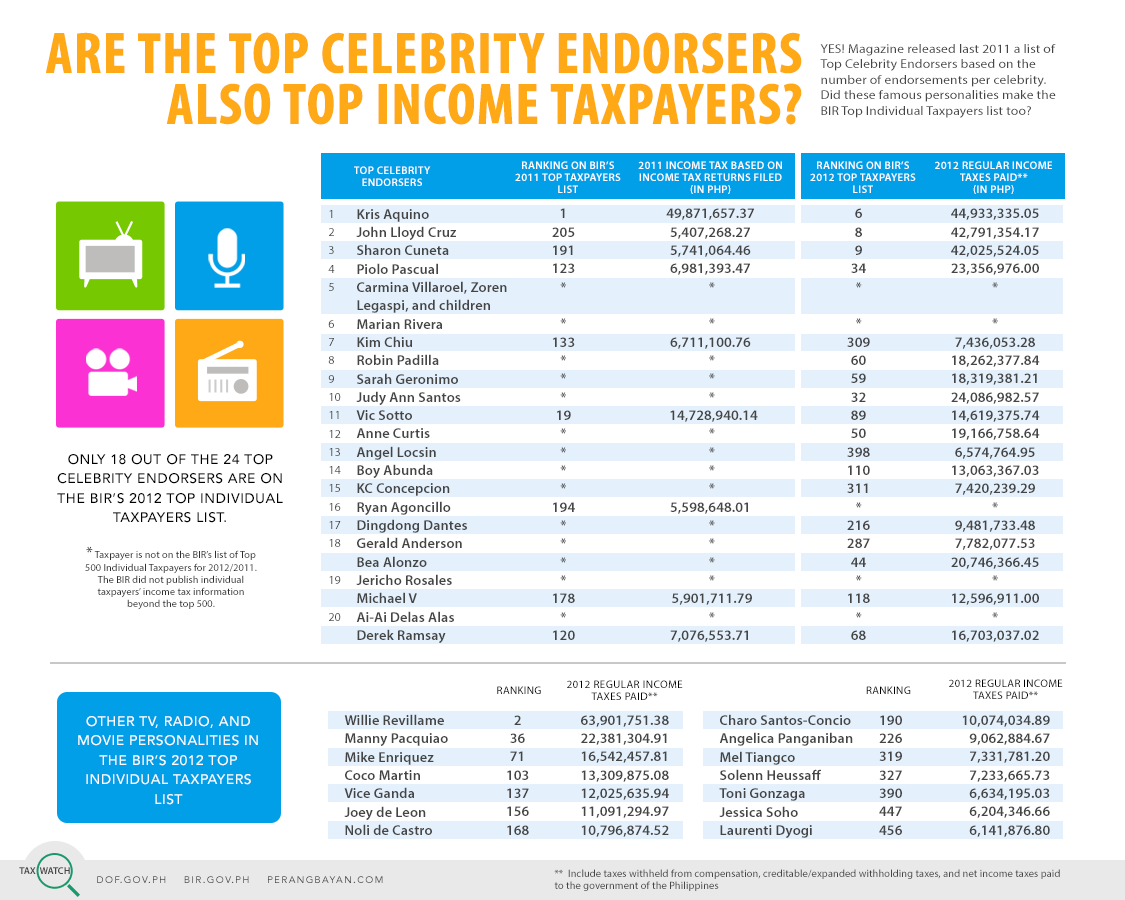 Tax Watch 14 - Top celebrity endorsers (colored)