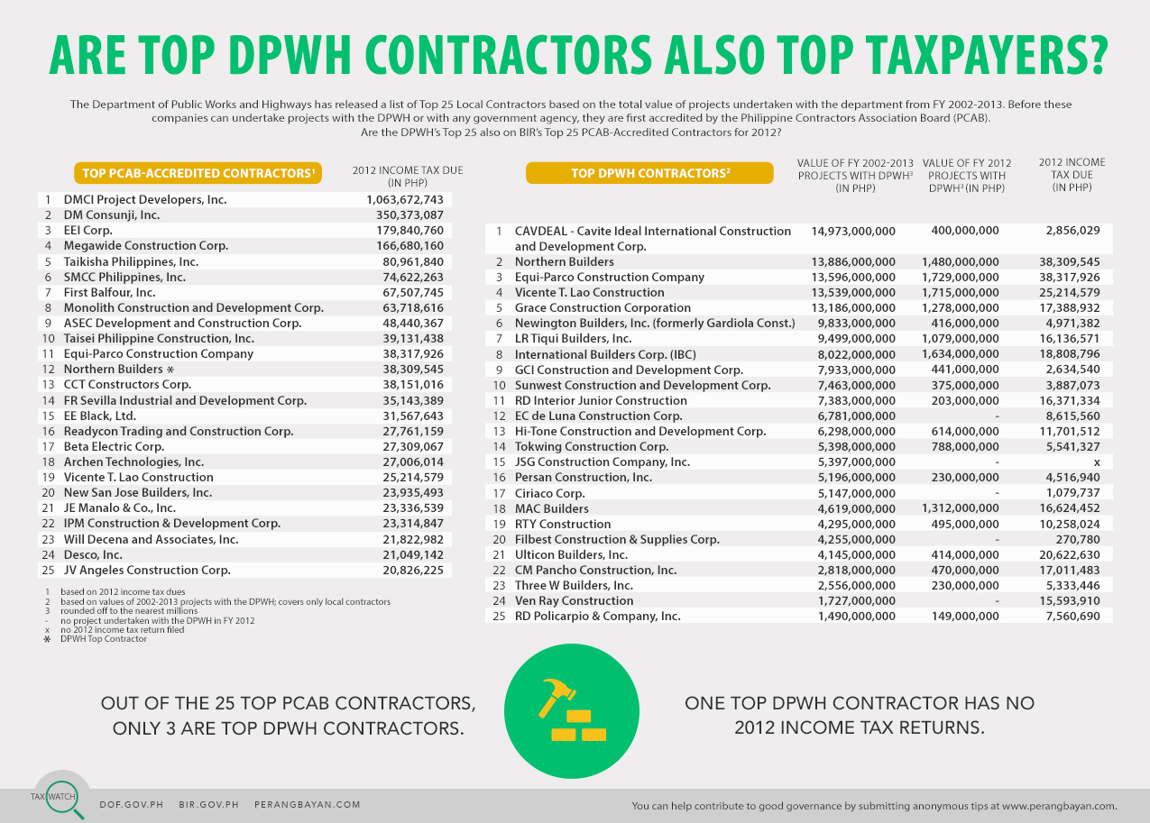 Tax Watch 19 - Top DPWH Contractors (colored)