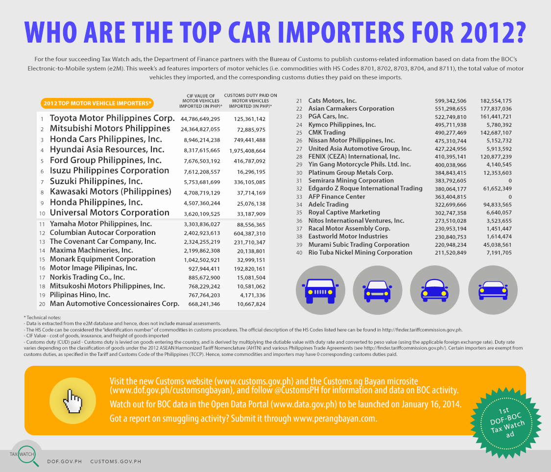 Tax Watch 22 - Top car importers (colored)