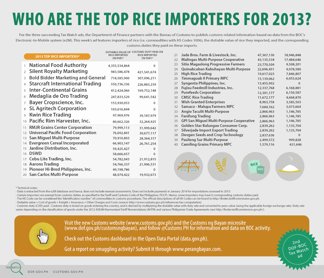 Tax Watch 23 - Top rice importers (colored)