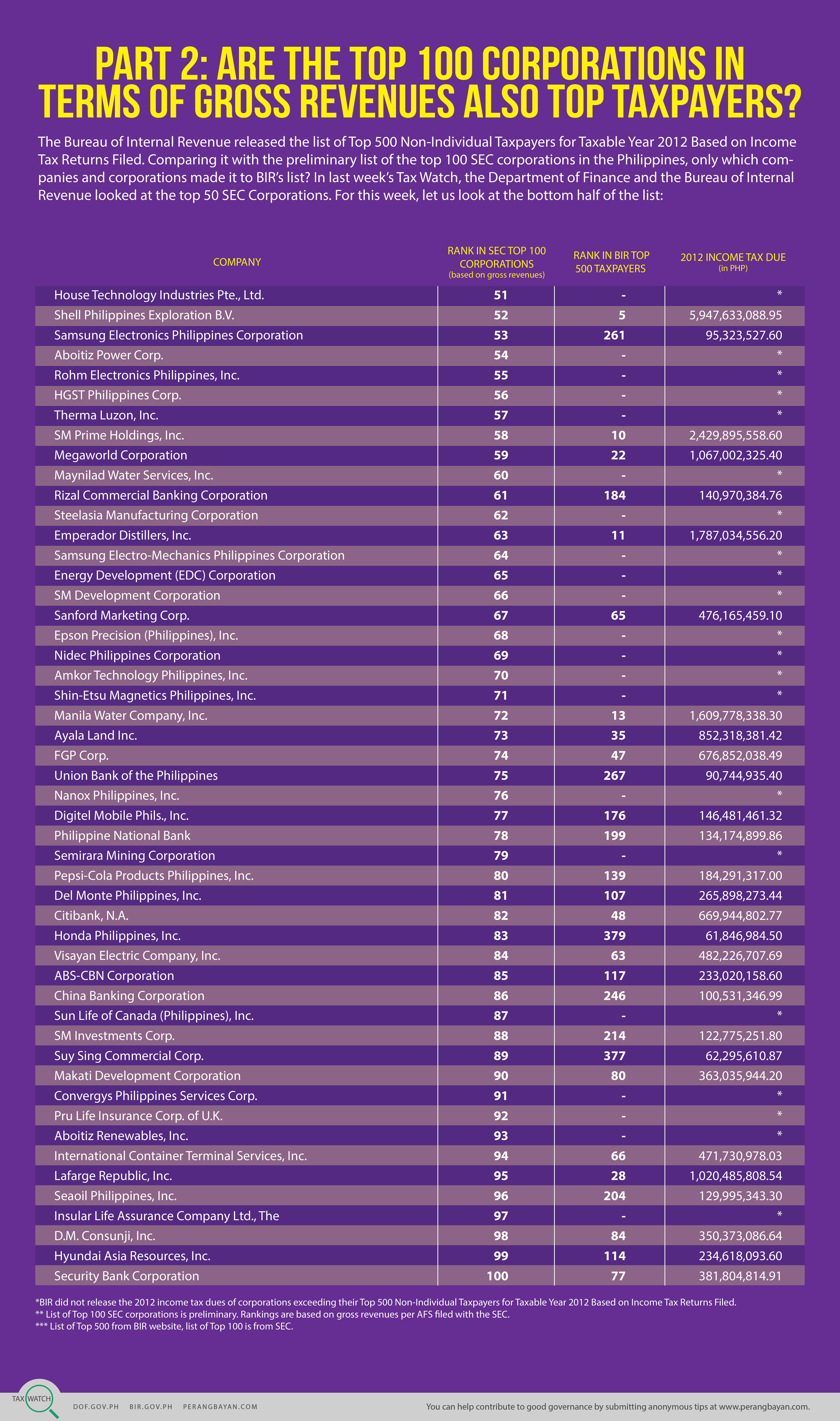 Tax Watch 32 SEC vs Top TP (bottom 50) (web)_032614-01