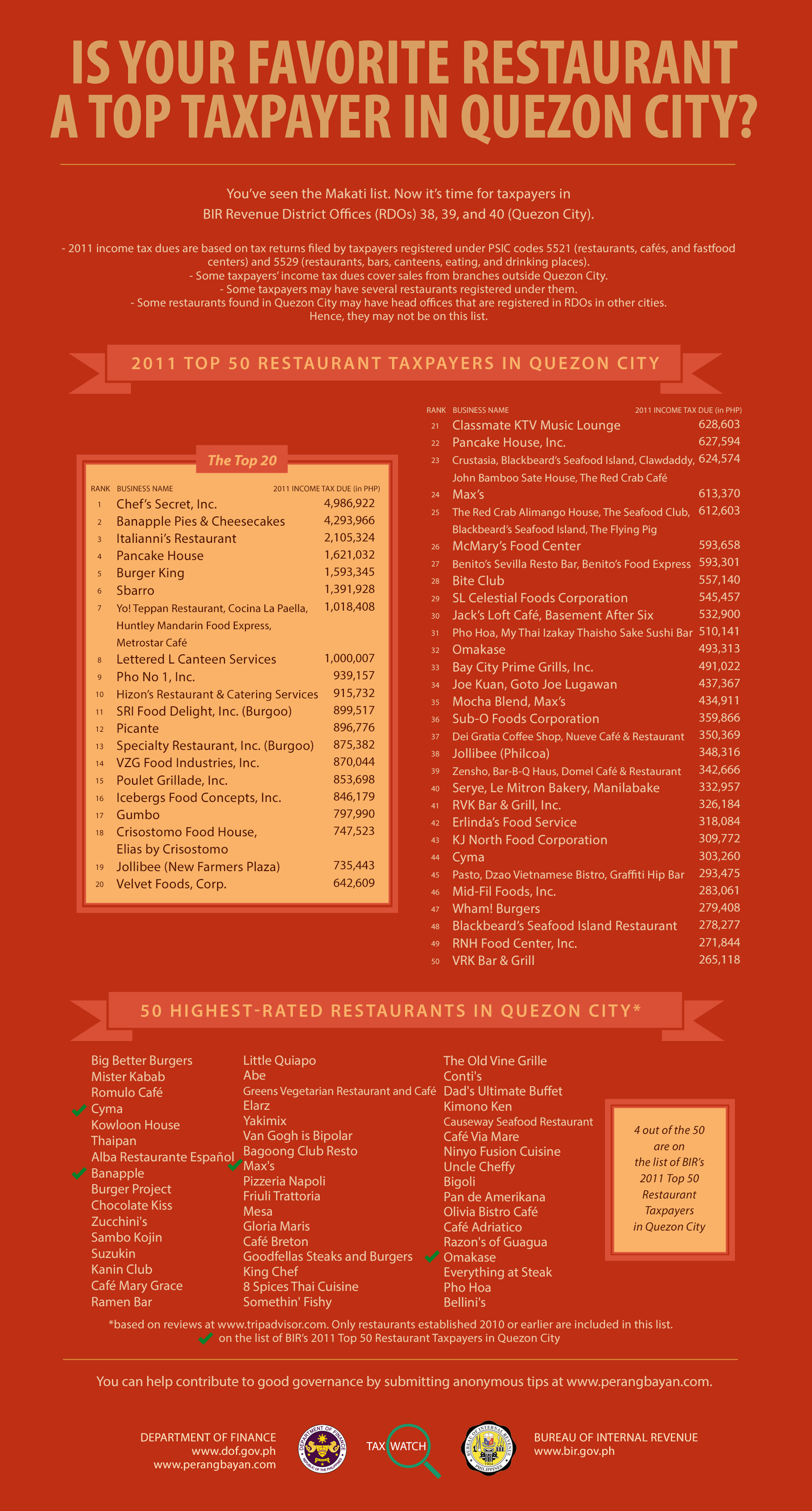 Tax Watch 5 - Top Restaurants in QC