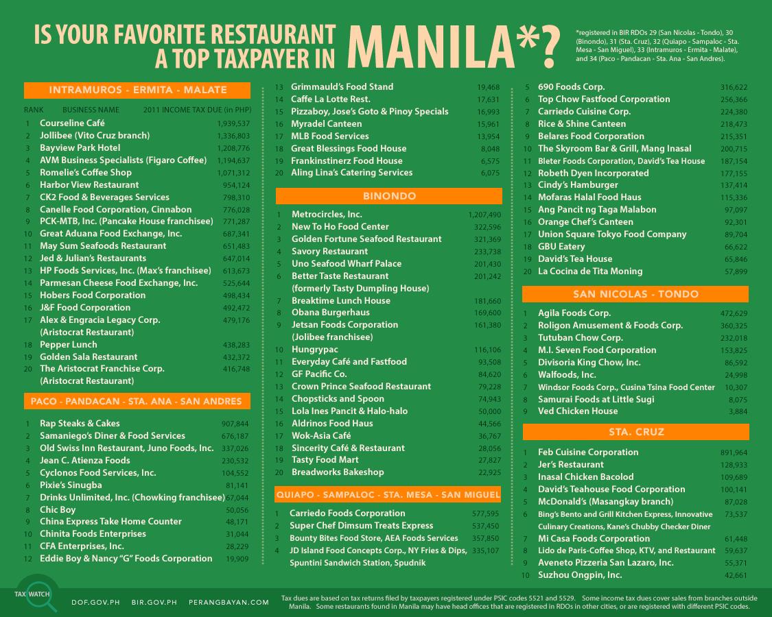 Tax Watch 9 - Top Restaurants in Manila