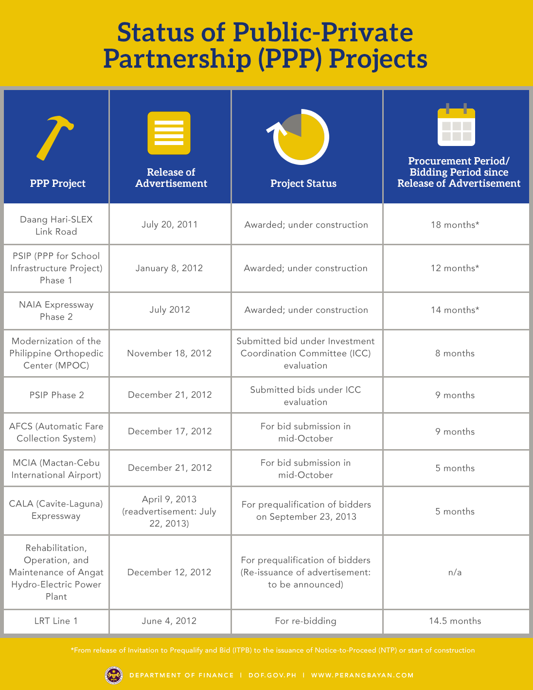 ppp project This section introduces key concepts of project finance, typical project finance structure, off-balance-sheet and non-recourse financing.