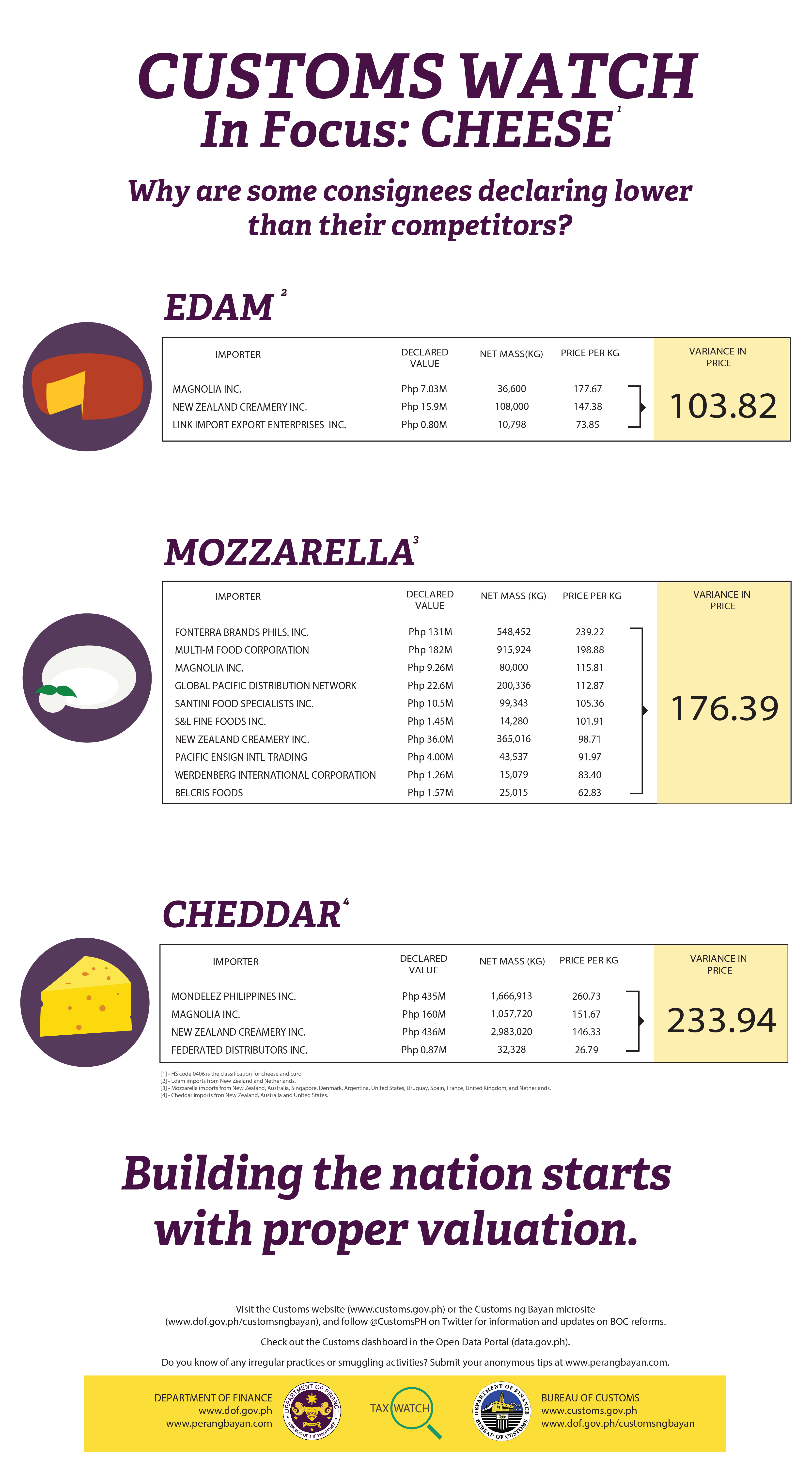 Tax Watch 98 Cheese