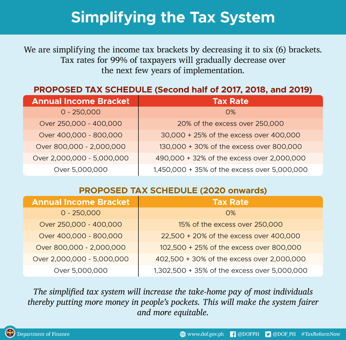 Tax Reform Bill Philippines >> Benefits Of The New Income Tax Reform In The Philippines
