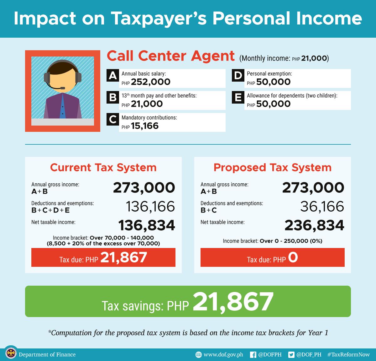 effects of tax evasion in the philippines 1 according to the department of finance, philippine tax and revenue efforts are  several  volved tax evasion, only taxpayers that were believed amenable to co -  is no unanimity on the effect of social/moral factors, it should be pointed.