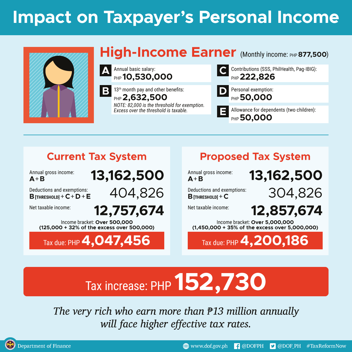 Tax Reform Infographics – Tax Reform Now