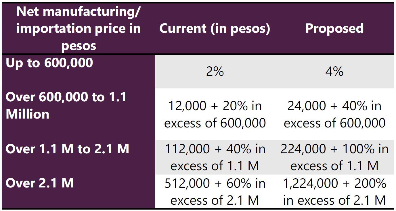 auto-excise-rates