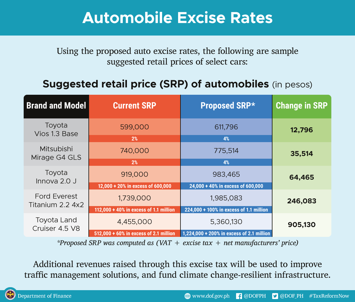 ctrp-package-one_excise-auto-rates-2