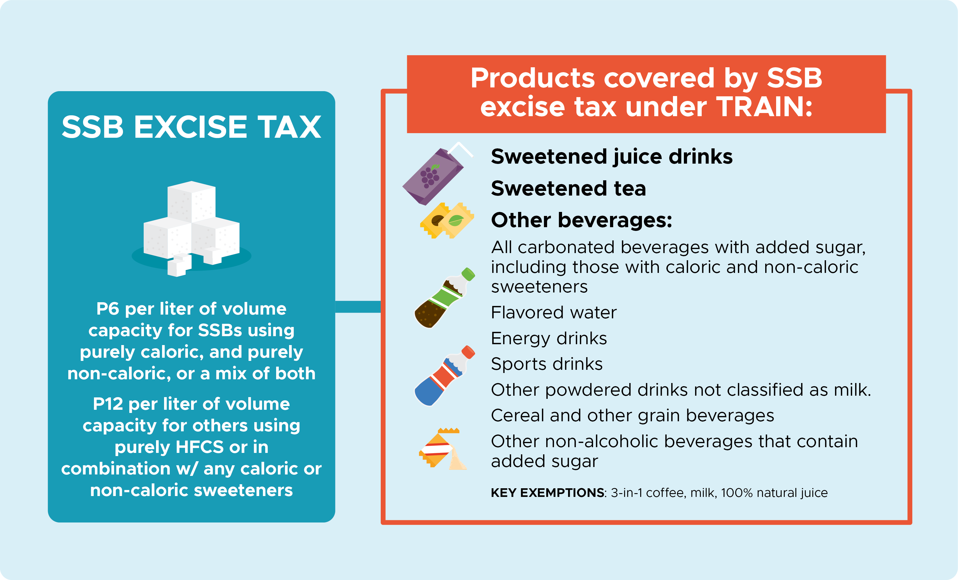 Package One Excise Tax On Sweetened Beverages