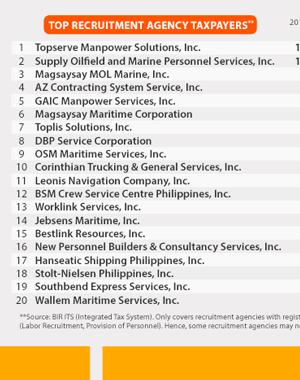 Manpower agency philippines