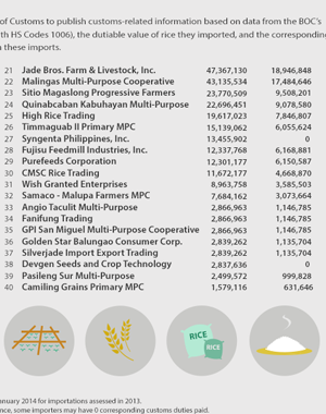 Top Rice Importers - Department of Finance