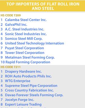 Top Steel Importers - Department of Finance