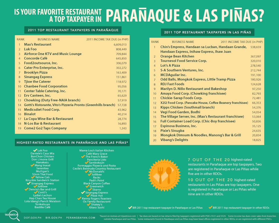 Tax Watch 11 - Top Restaurants in Paranaque and Las Pinas
