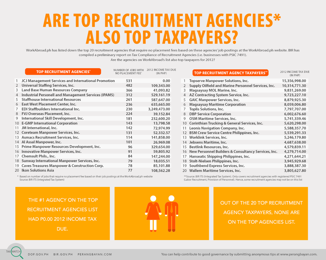 Tax Watch 20 - Top recruitment agencies (colored)