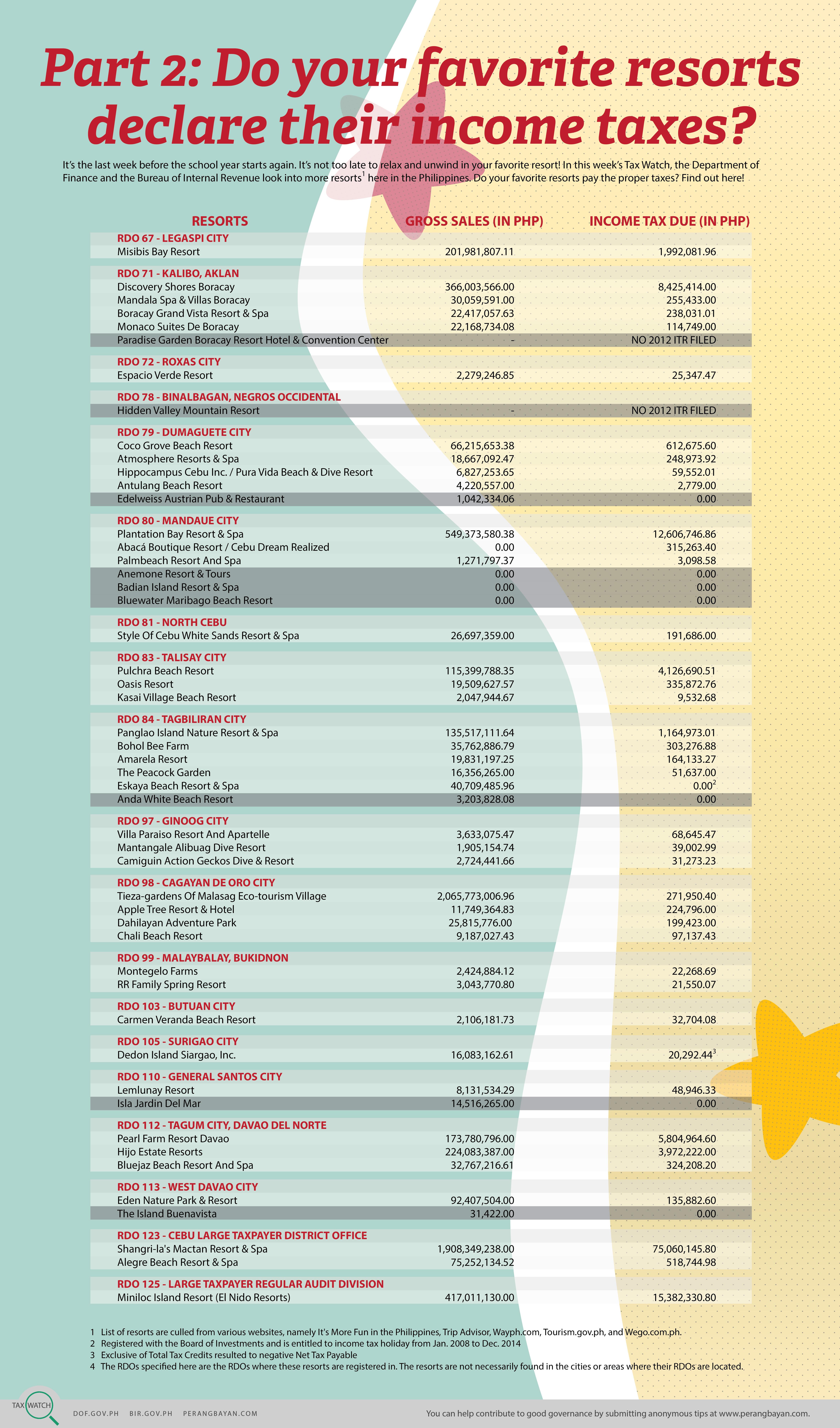 Tax Watch 41 Resorts (web)_052814-01