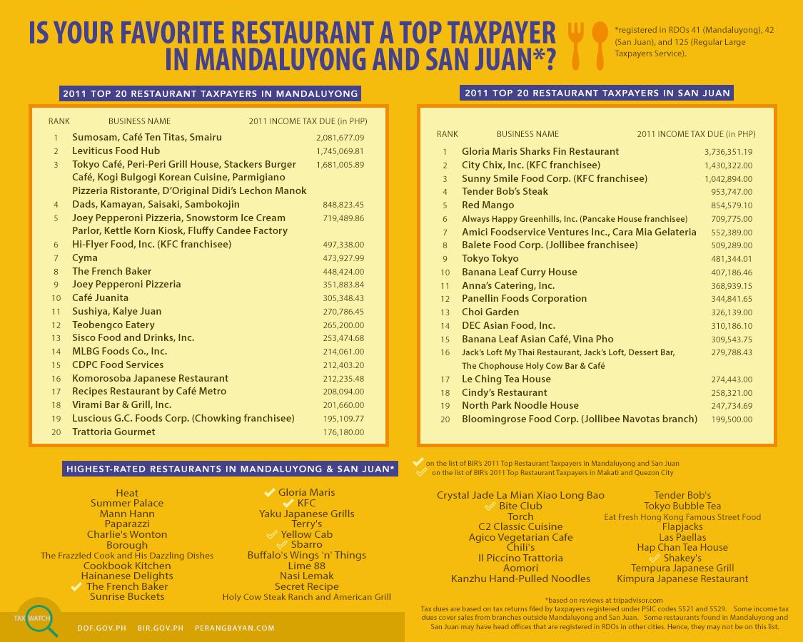 Tax Watch 7 - Top Restaurants in Mandaluyong and San Juan