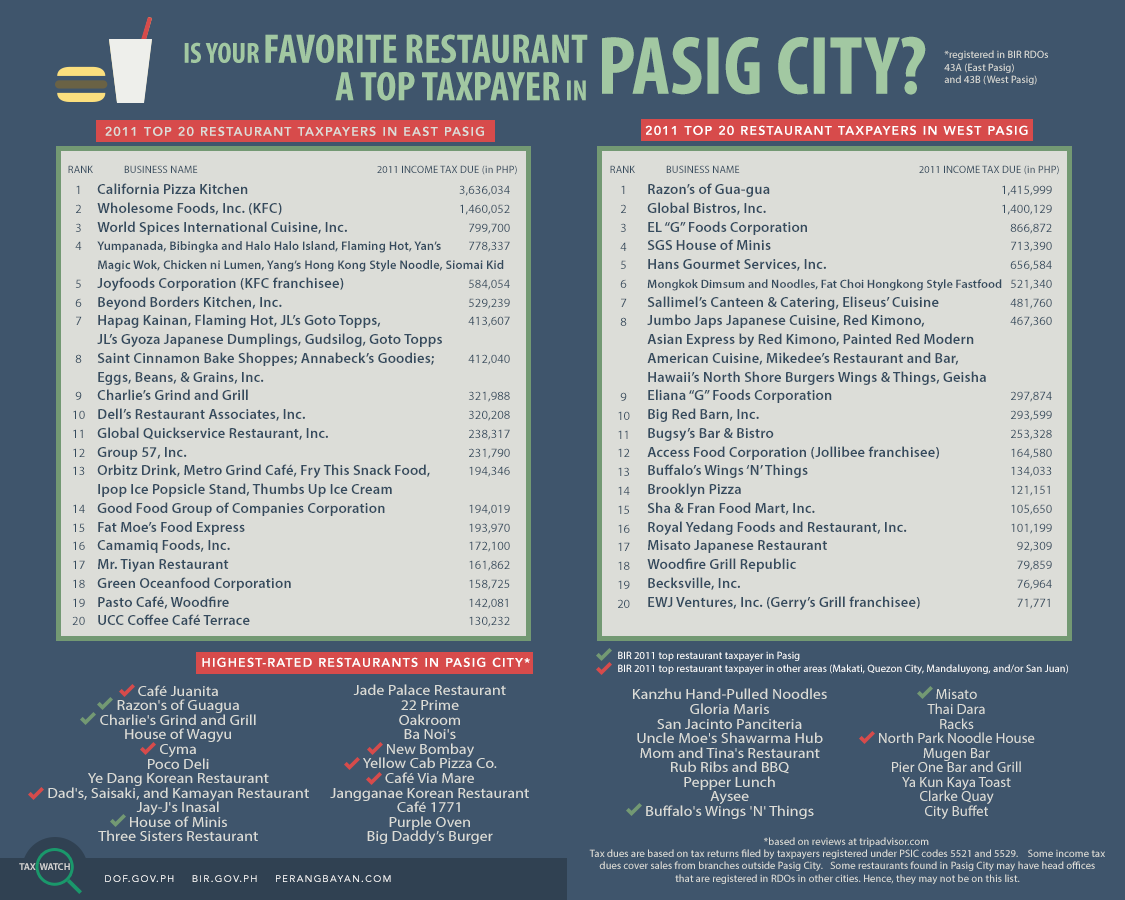 Tax Watch 8 - Top Restaurants in Pasig