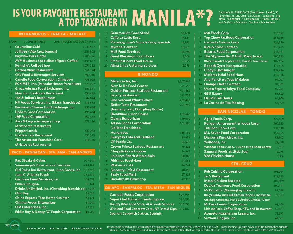 Tax Watch 9 - Top Restaurants in Manila
