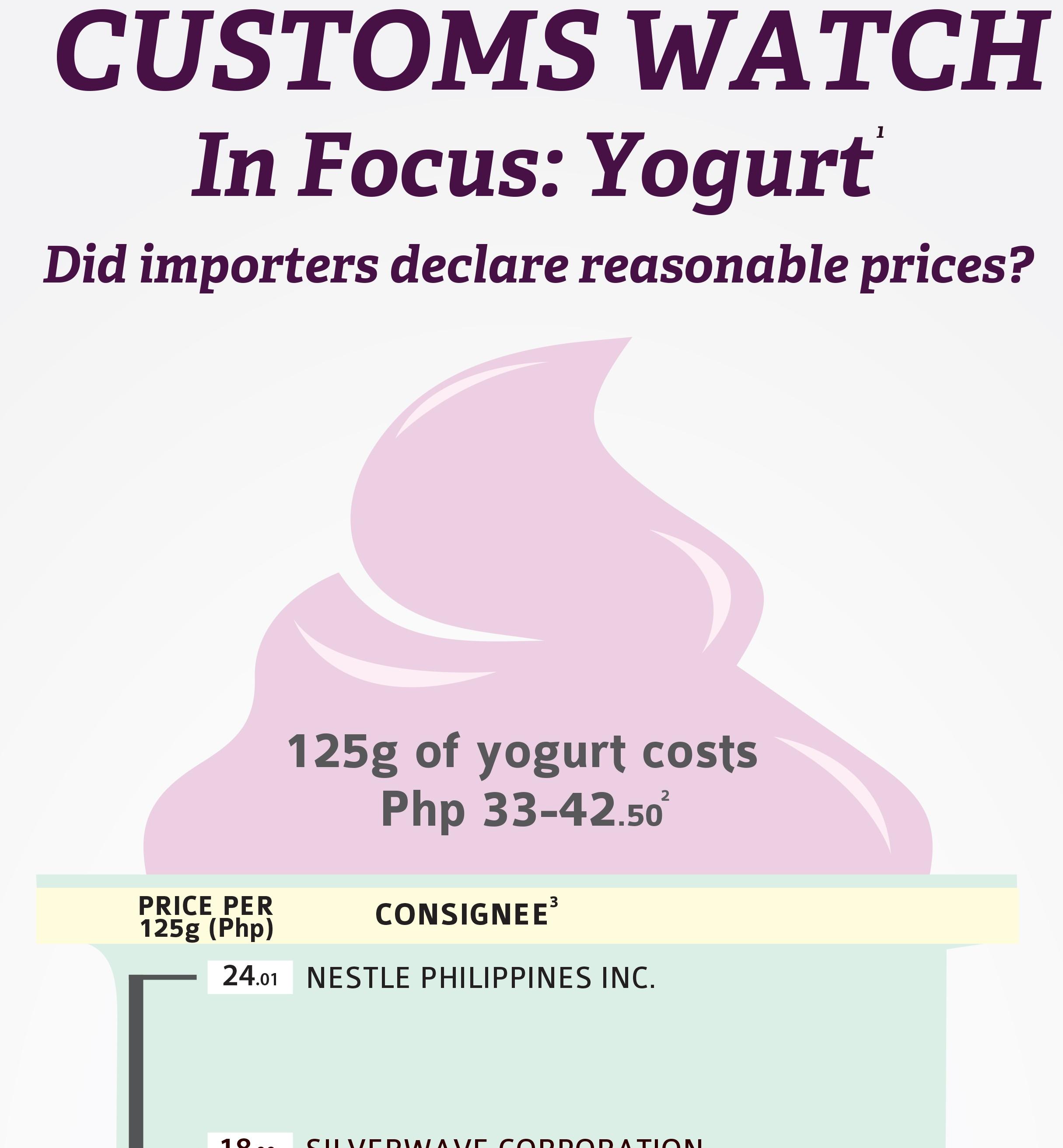 Tax Watch 101 Yogurt