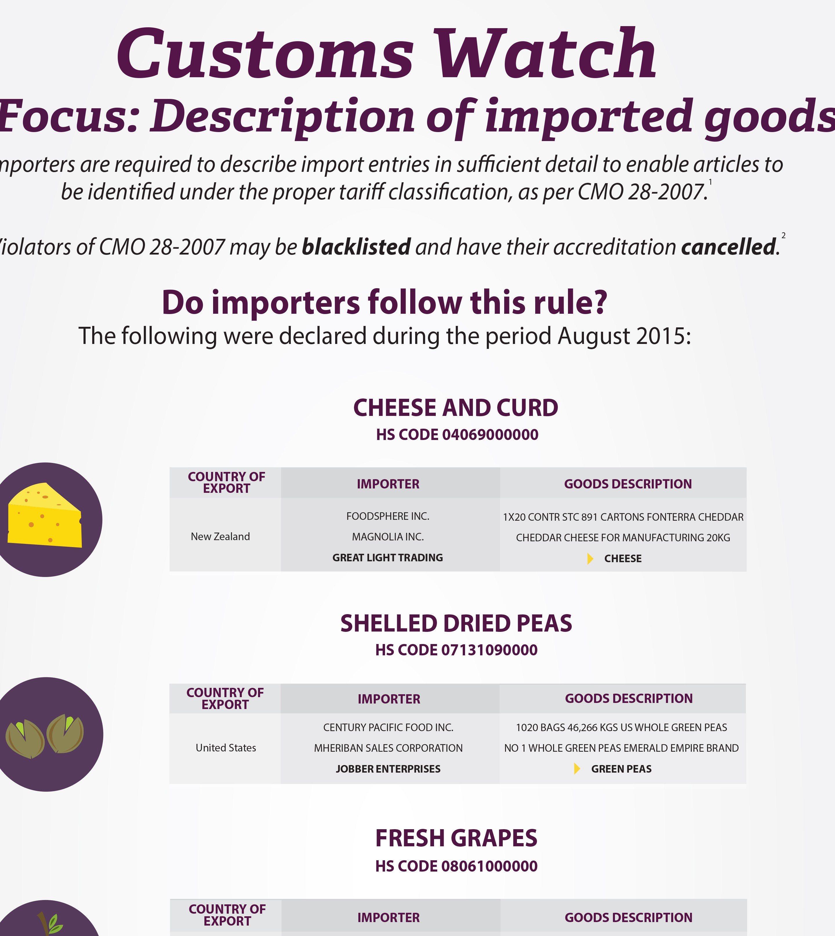Tax Watch 110 Description of imported goods part 2