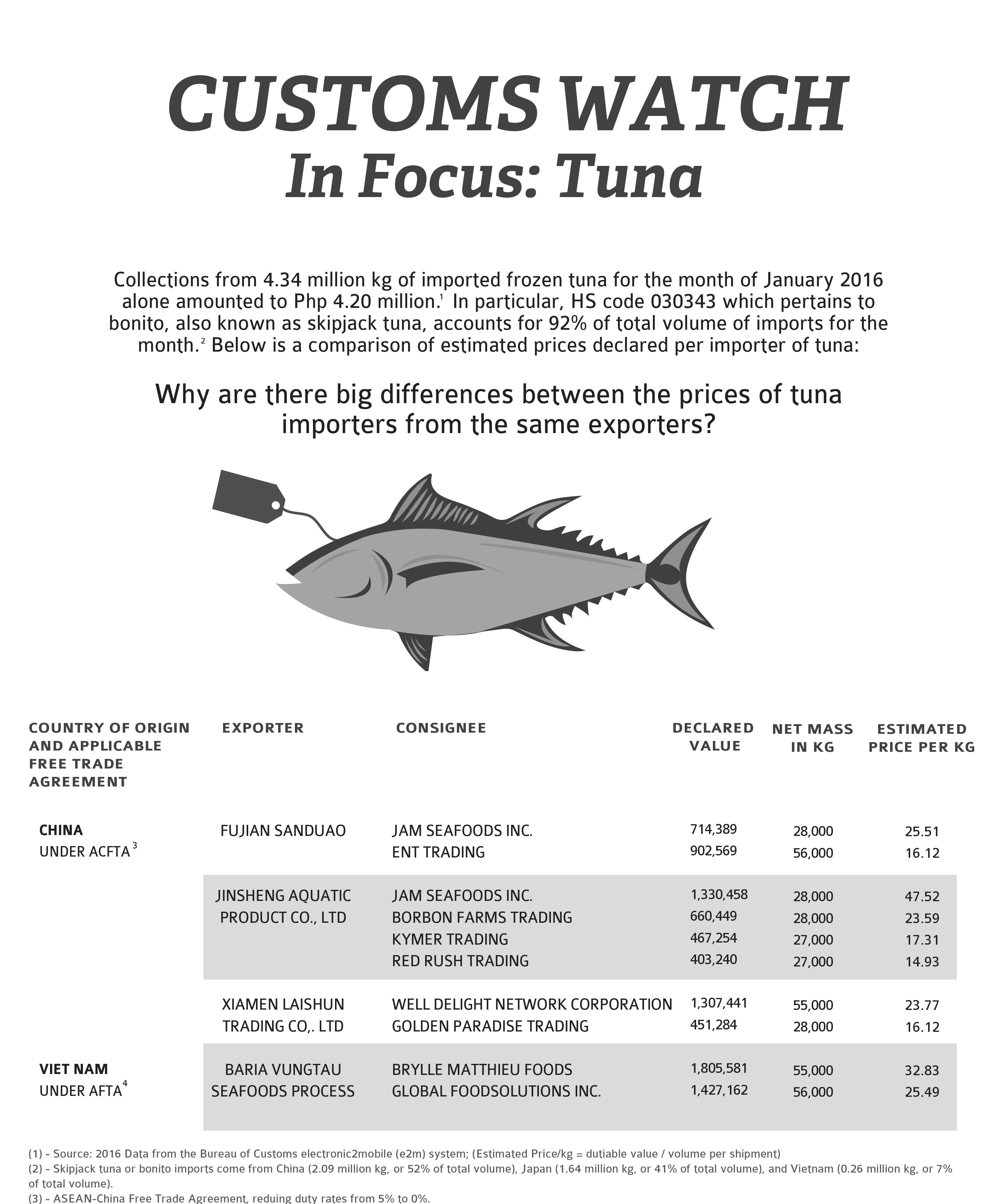 Tax Watch 127 Tuna