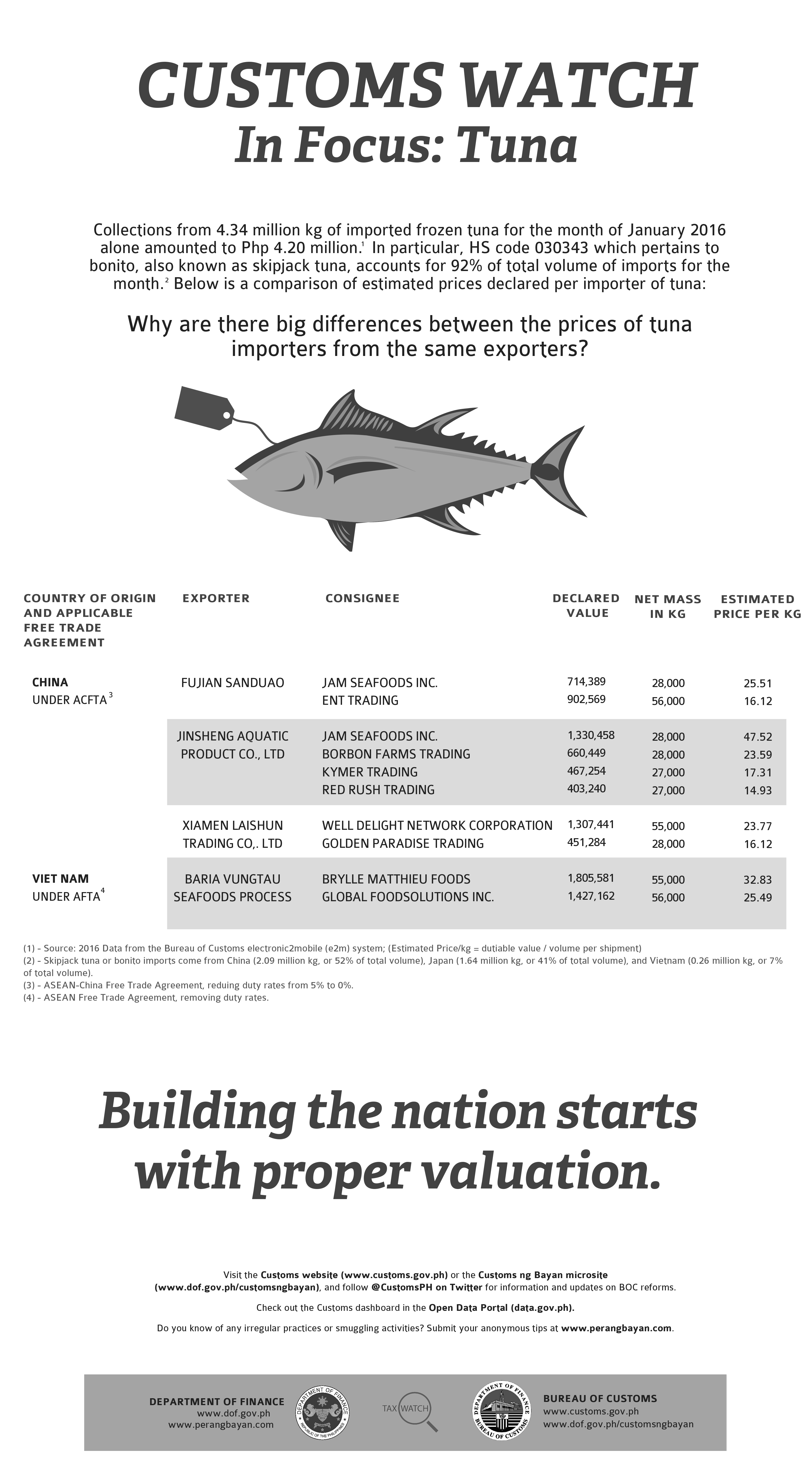 Tax Watch 127 Tuna