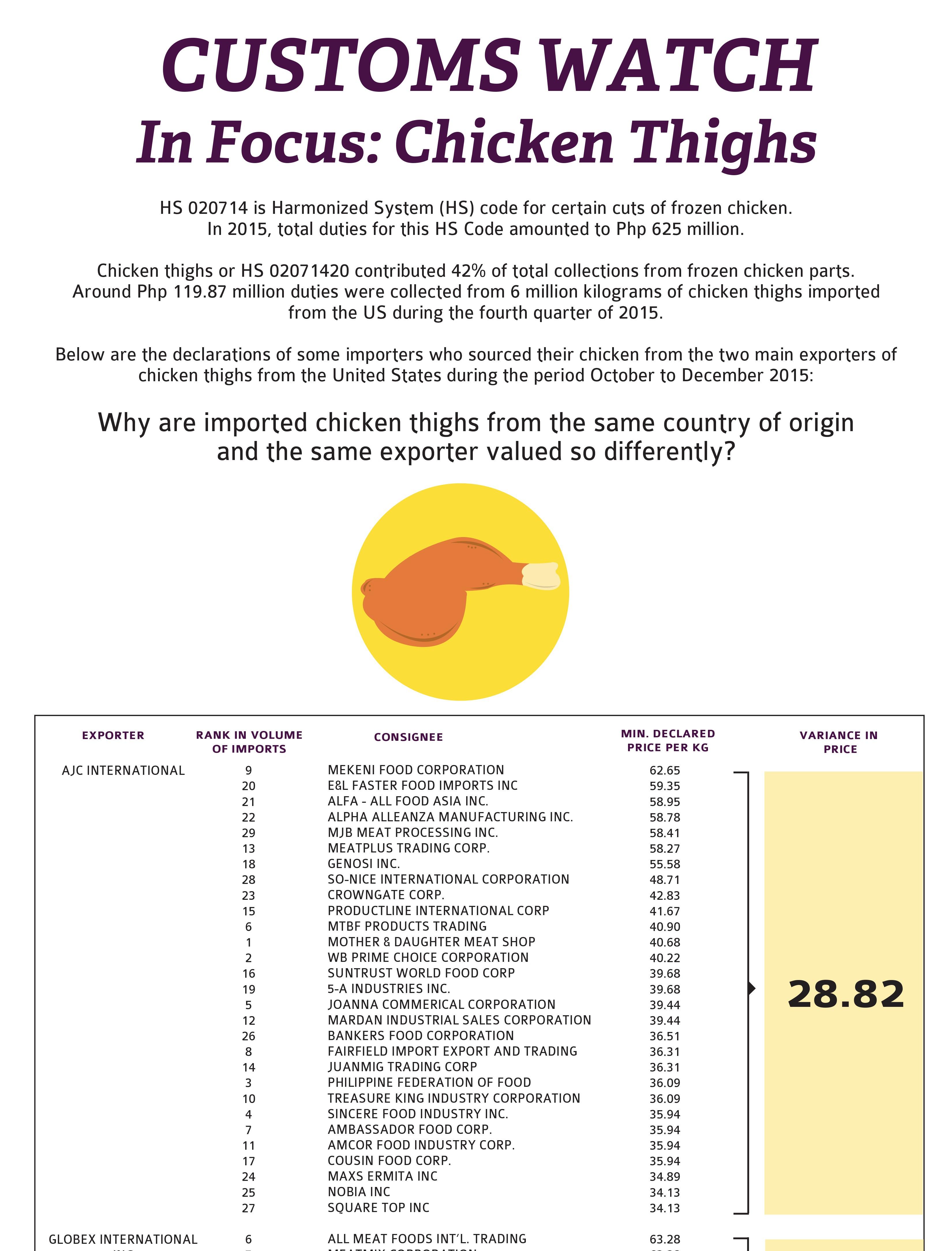 Tax Watch 127 Chicken Thighs v2