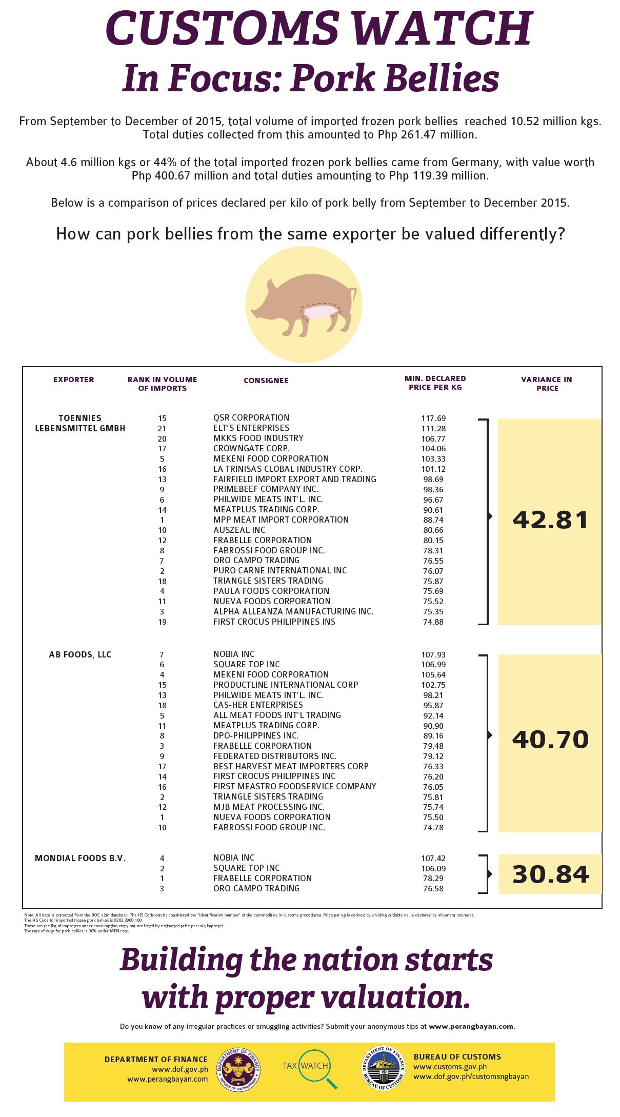 Tax Watch 129 Pork Bellies