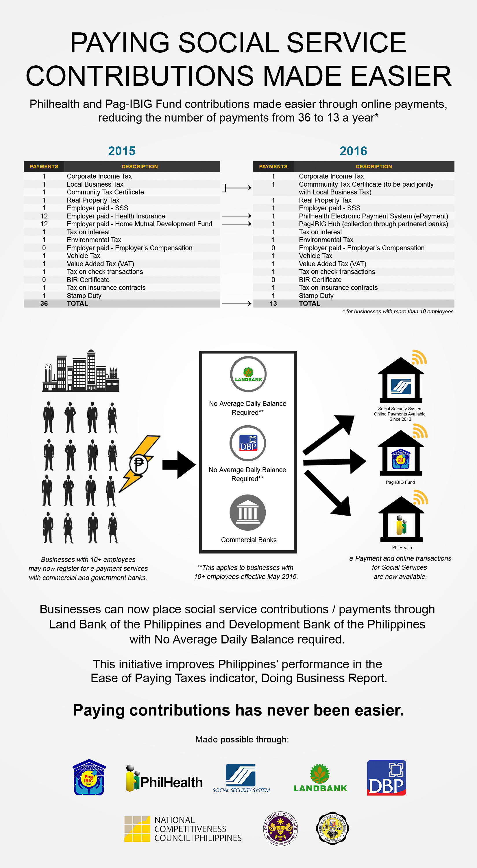 Philippines Makes Doing Business Easier Department Of