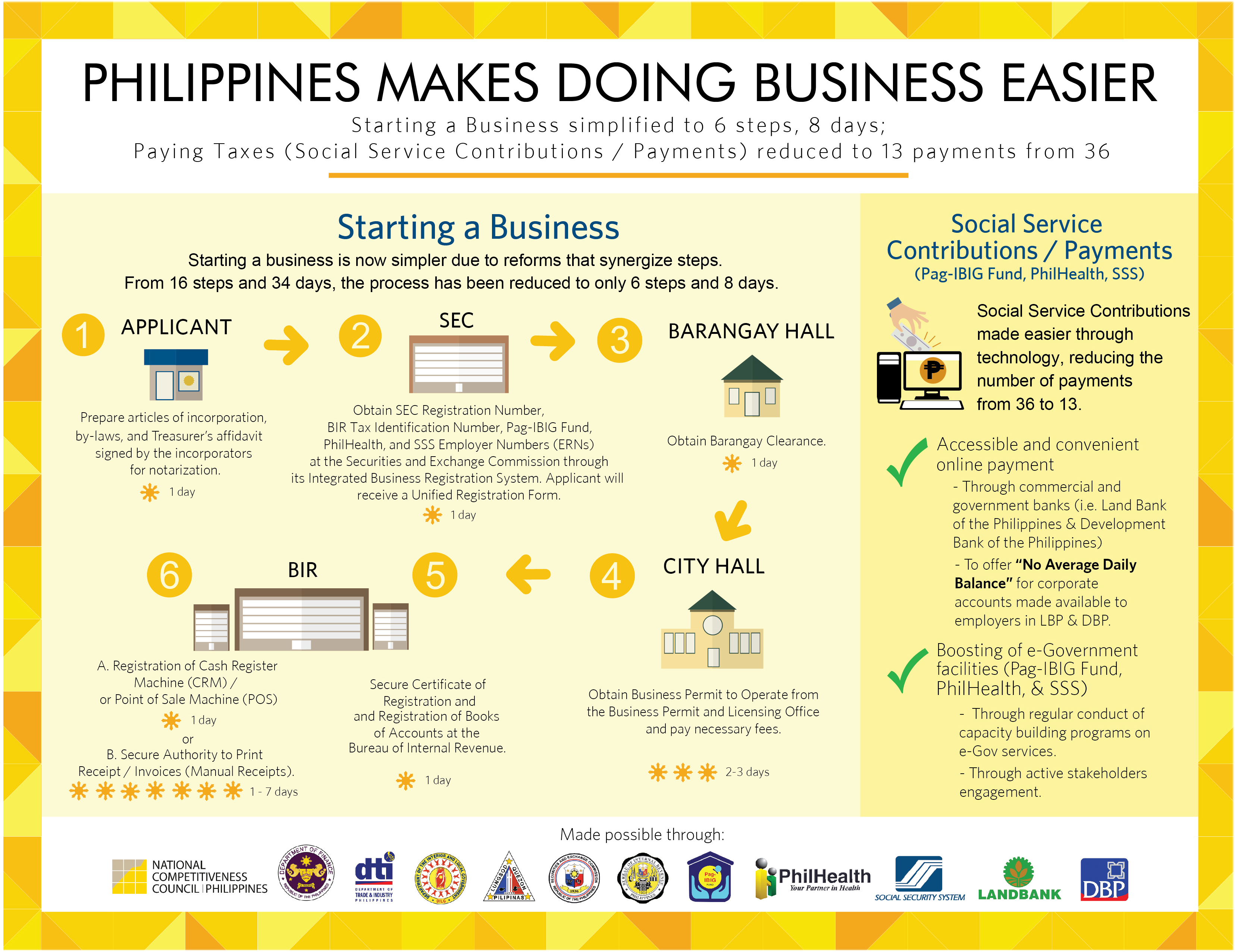 financing philippine local government Although public finance comprises a significant, if not dominant, part of all  developed economies and thus directly affects the lives of all its citizens, the  existing.